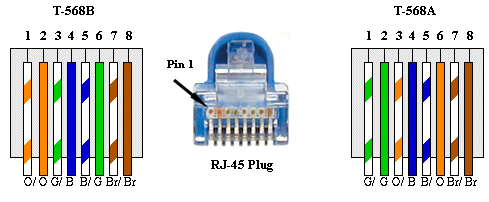 Cat 6 Cable Wiring - ~ Wiring Diagram Portal ~ •