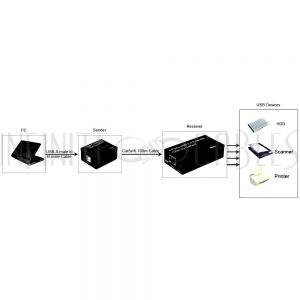 USB-EC100M USB 2.0 extender over Cat5e/Cat6 (100M) - Infinite Cables