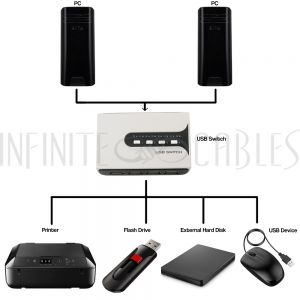 USB-M24 USB 2.0 Matrix Sharing Switch (2 Inputs, 4 Outputs) - Infinite Cables