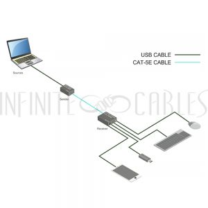 USB-EC50M USB 2.0 Extender Over Cat5e/Cat6 - No Driver Required (50M)